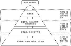 图4-3 四要素智慧模型