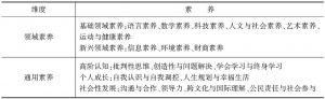 表2 从素养框架中提取的18项素养