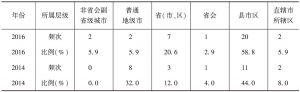 表1 2016年、2014年创新案例在各行政层级的分布