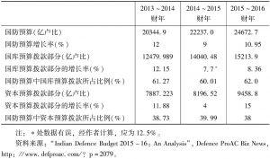 表1 2013~2016年印度国防预算