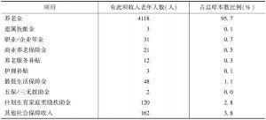 表2 老年人中有各类保障性收入的人员数量
