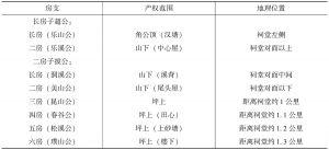 表3-7 1949年前各个房支产权范围表