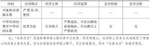 表3-9 1949年前祠堂山的经营形态