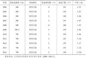 表3-21 2000~2014年坪村土地发包统计-续表