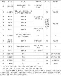 表2-3 呈坎村中水堨与水碓概况