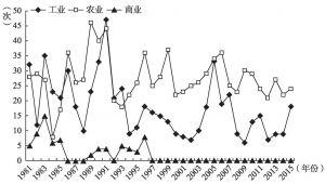 图2-3 1981~2015年产业类型的词频数变化情况