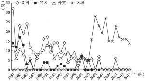 图2-4 1981~2015年地方特色经济工作关键词词频数变化情况