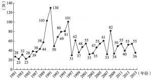"""图2-6 1981~2015年""""社会""""一词词频数变化情况"""