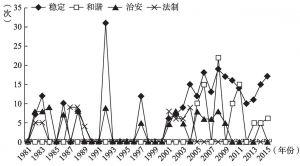 图2-9 1981~2015年社会秩序管理相关关键词词频数变化情况