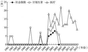 图2-10 1981~2015年社保类相关职能关键词词频数变化情况