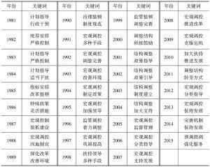 表2-1 1981~2015年经济管理职能履行方式关键词汇总