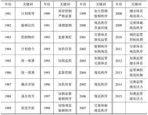 表2-2 1981~2015年市场监管职能履行方式关键词汇总