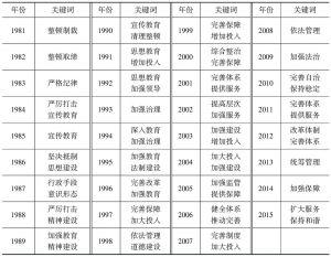 表2-3 1981~2015年社会事务管理职能履行方式关键词汇总