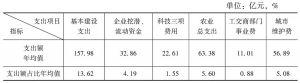 表5-1 1993~2006年各经济建设性支出项目的支出规模