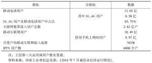 表1 全国通信业部分指标(2016年7月)