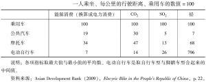 表2 对环境的影响
