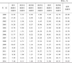 表2-3 2000~2014年云南省六大旅游区对总体差异的贡献率