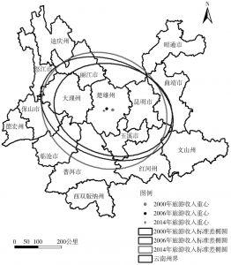 图2-11 云南省2000年、2006年、2014年旅游标准差椭圆演变示意图