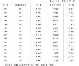 表2-5 云南省铁路及公路通车里程数