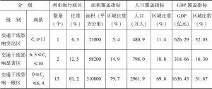表2-8 2000年云南省各州市交通干线影响度统计