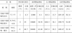 表2-9 2006年云南省各州市交通干线影响度统计