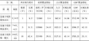 表2-10 2014年云南省各州市交通干线影响度统计