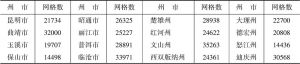 表2-12 2000年、2006年、2014年云南省各州市网格数一览表