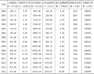 表2-14 2000~2014年云南省交通及旅游统计数据