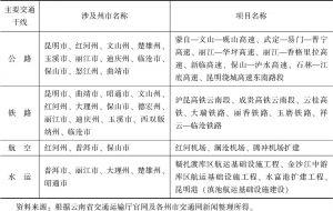 表2-16 云南省未来新增交通干线涉及州市统计