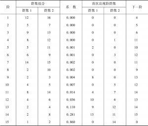 表2-17 云南省各州市交通干线影响度分类凝聚