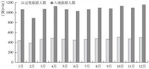 图3-1 2014年中国1~12月入境旅游接待情况