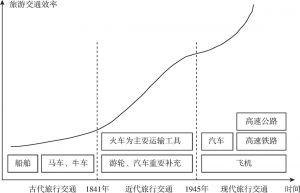 图3-2 旅游交通效率发展历程