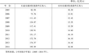 表3-2 2005~2014年国际旅游交通外汇收入情况