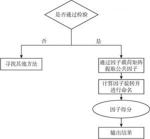 图3-4 因子分析步骤