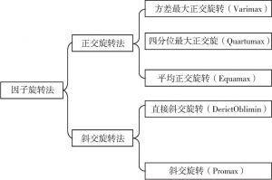 图3-6 因子旋转法分类