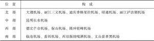 表3-5 云南省机场布局