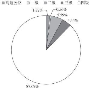 图3-8 2014年云南省等级公路状况