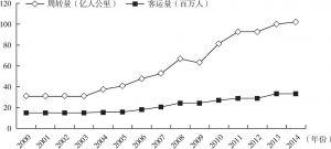 图3-10 2000~2014年云南省铁路运输变化