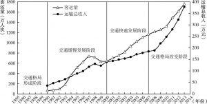图6-10 勐腊县交通客运量以及运输总收入