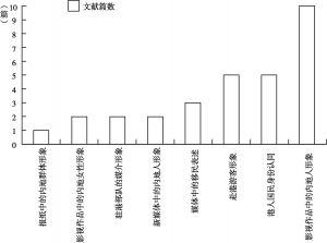 图2 香港媒体中的内地人形象研究主题分布