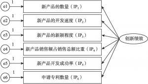 图4-2 创新绩效的测量模型