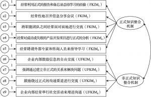 图6-2 知识整合机制的测量模型