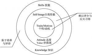 图9-1 素质洋葱模型