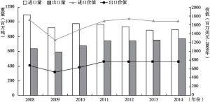 图4 2008~2014年美国海上贸易量及价值