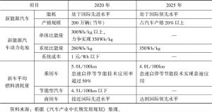 表3 《汽车产业中长期发展规划》阶段目标