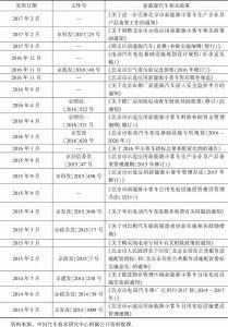 表3 截至2017年6月北京市新能源汽车支持政策一览