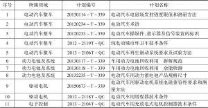 表3 标准化体系建设中已报批项目