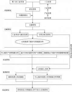 图1-1 本书的研究技术路线及基本框架