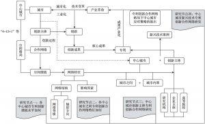 图1-2 本书的研究体系及技术脉络