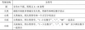 表1-3 IPC分类号